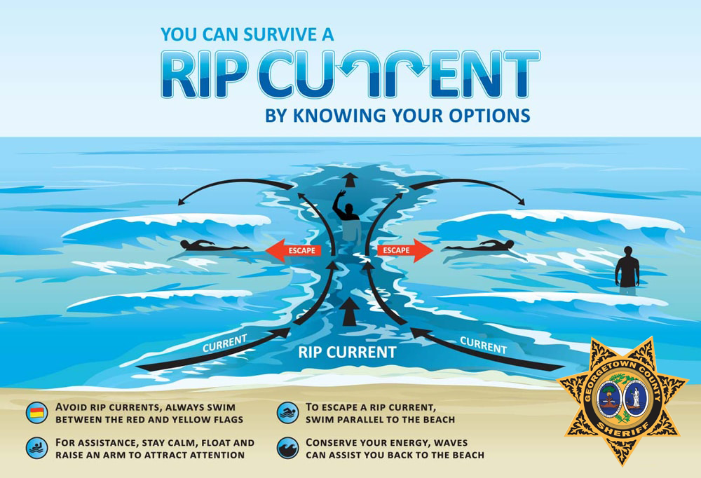 Rip Current Safety Tip
